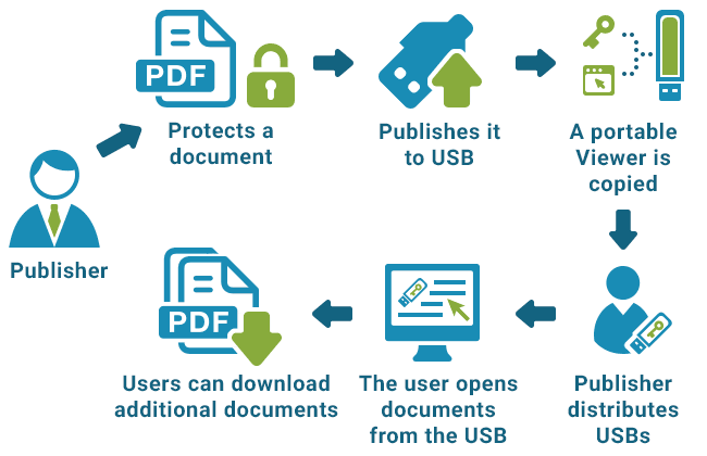 Secure PDF File | Protect PDF Document | Secured PDF Viewer