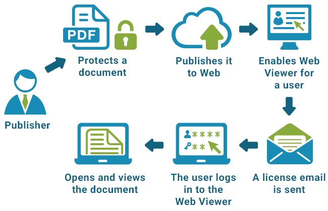 Pdf Web Security Cloud Based Pdf Drm Copy Protection