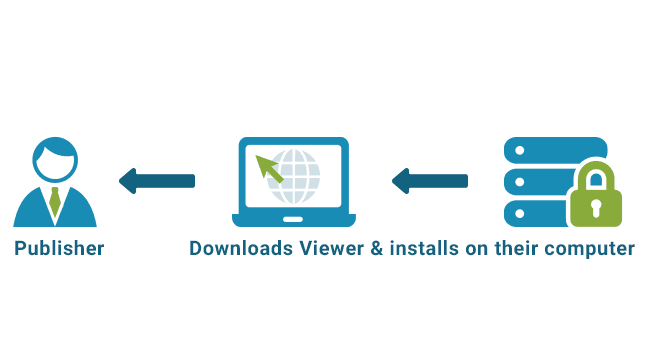 <h5>Step 5:   Customer downloads Secure PDF Viewer software and installs it</h5>